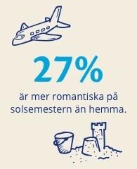 Blogg: Hur är svenskar på solsemestern?